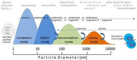 Scale of Nanoparticles in the Atmosphere