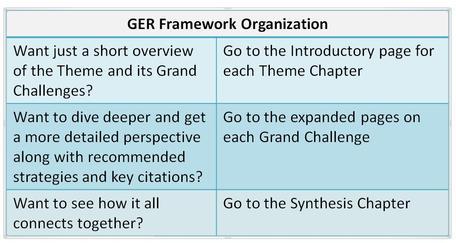 Framework chapter organization