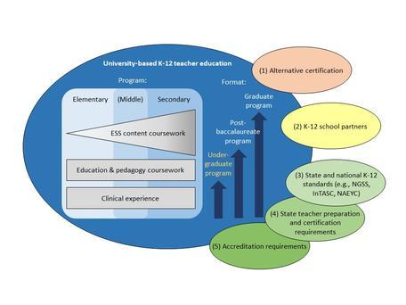 Conceptual model of university-based K-12 teacher education