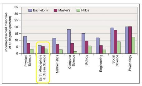URM STEM degrees