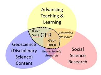 Geoscience education research Venn diagram. Figure by St. John, 2018, modified from one by Lukes et al., 2015.