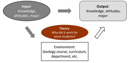 Figure 2: A highly generalized, schematic model showing points of investigation to address this Grand Challenge using an Input-Environment-Output model for student experience (model modified from Callahan et al 2017).