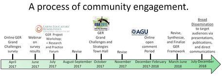 process timeline.JPG