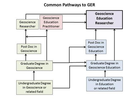 Paths to GER