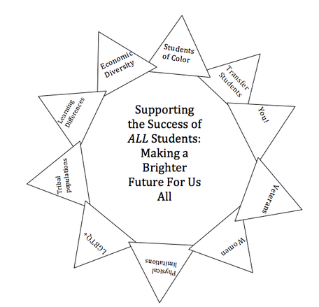 Supporting all Students Diagram