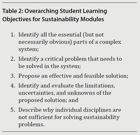 Overarching Student Learning Objectives for Sustainability Modules