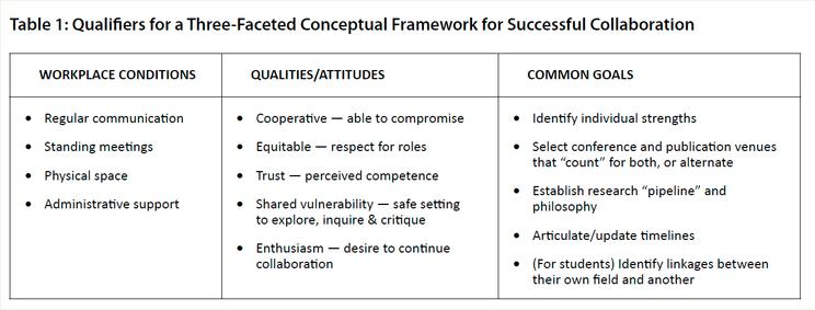 Qualifiers for a Three-Faceted Conceptual Framework for Successful Collaboration