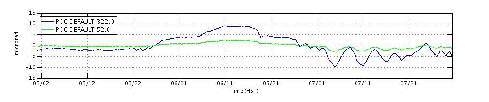 2010 tilt data