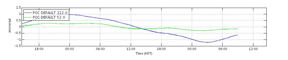 Example-Tilt Plot