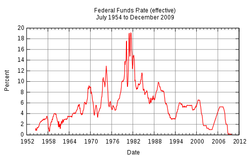 Federal Funds Rate 1954-2009