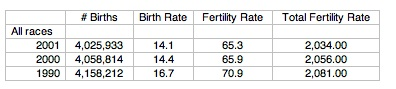 Gaze Birth Rate Table 1 Image