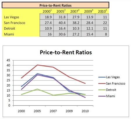 Price-to-Rent Ratios for US Cities