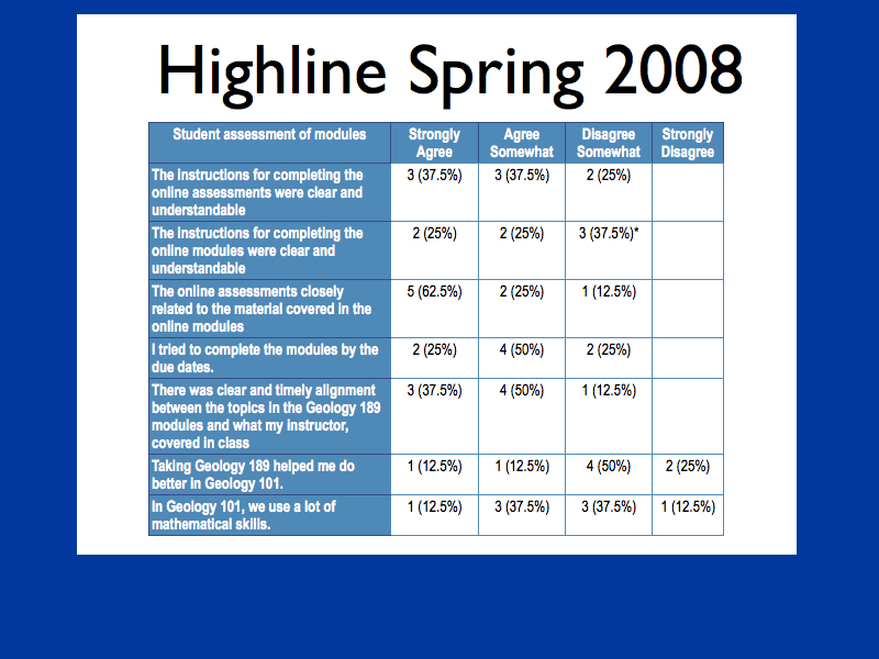 Highline attitudes
