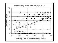 Are literate societies more democratic?
