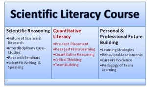 Scientific Literacy Course