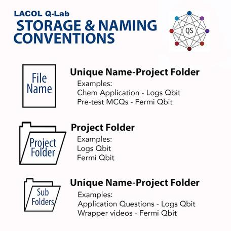 Storage and File Naming Convention for Qlab Files
