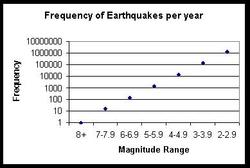 earthquake frequency plotted on a loagrithmic scale