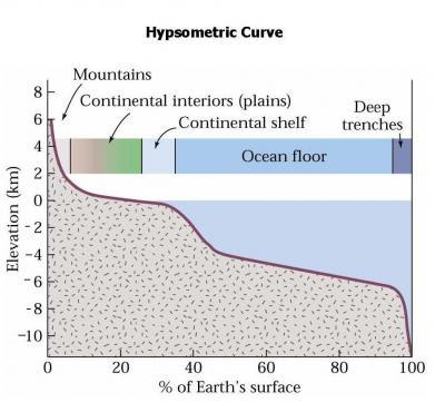 The hypsometric curve