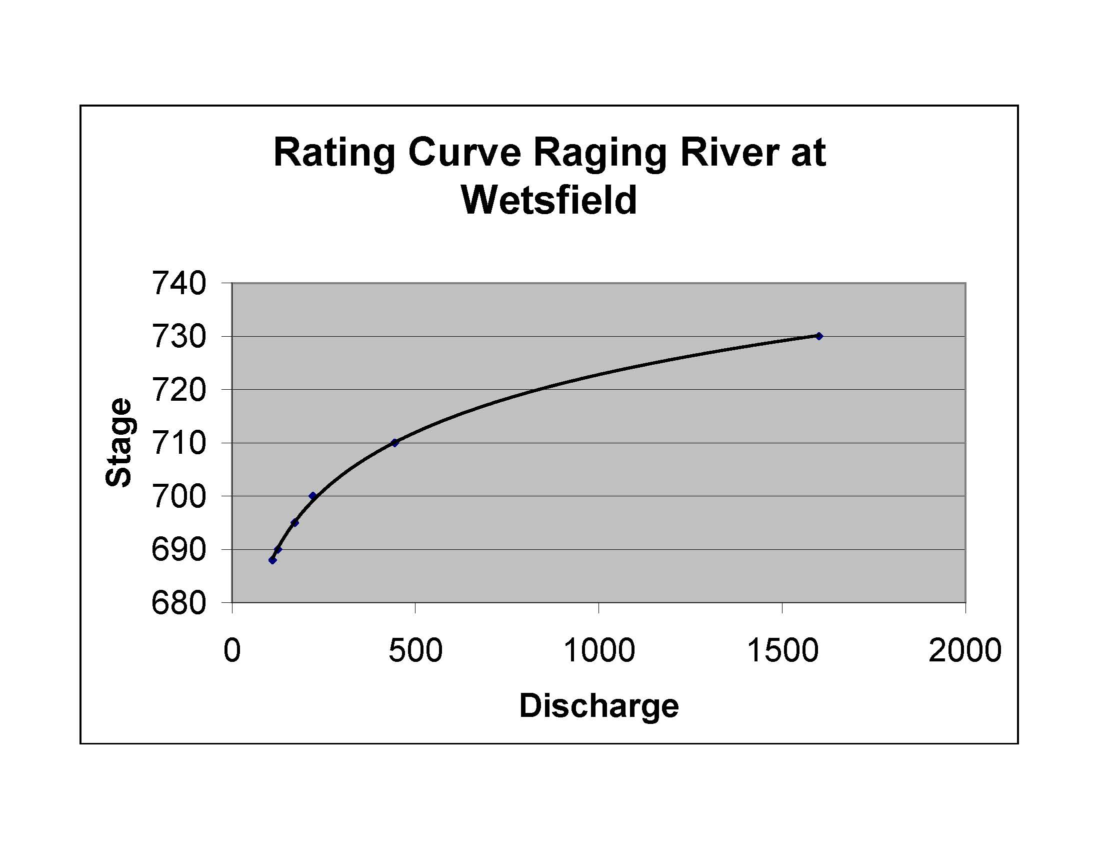 An Example Of Taking Historical Discharges To Forecasted Inundations