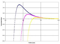 Picture for Kohler Curve Example