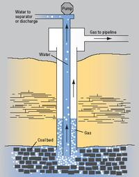 Diagram of Coalbed Methane recovery.