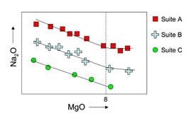 graph  of Na2O vs MgO