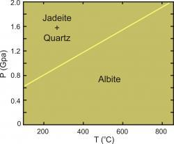 Albite-jadeite-quartz phase diagram 02