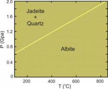 Albite-jadeite-quartz phase diagram 02