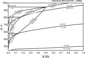 CAS-H2O-CO2