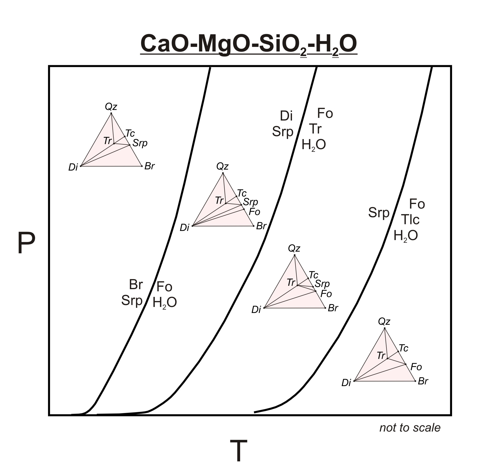 Metamorphic p t diagrams cmsh low t reactions pooptronica Choice Image