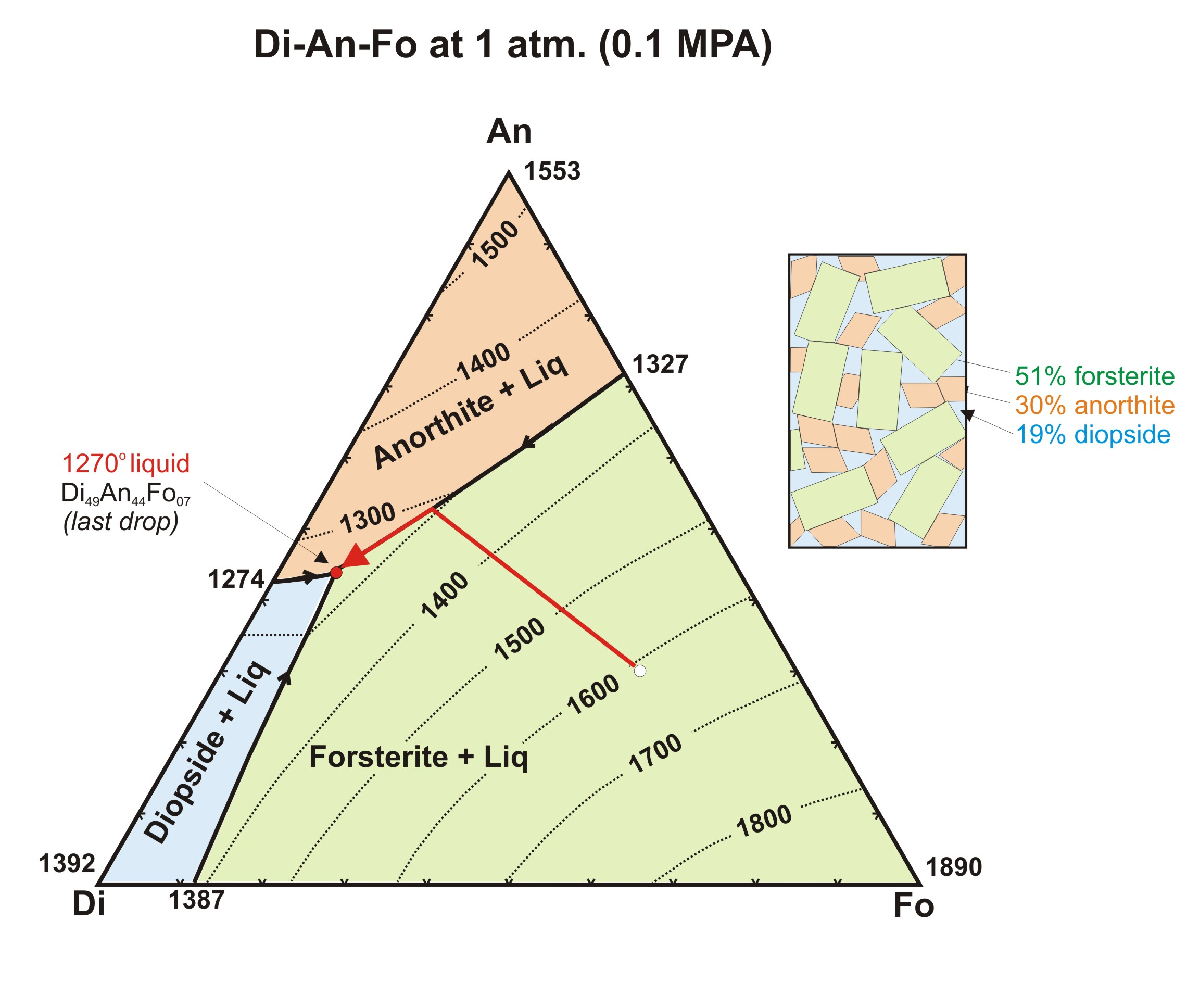 Ternary phase diagrams for Soil 3 phase diagram