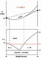 Diopside-Anorthite phase diagram Gibbs Free Energy Pressure Temperature