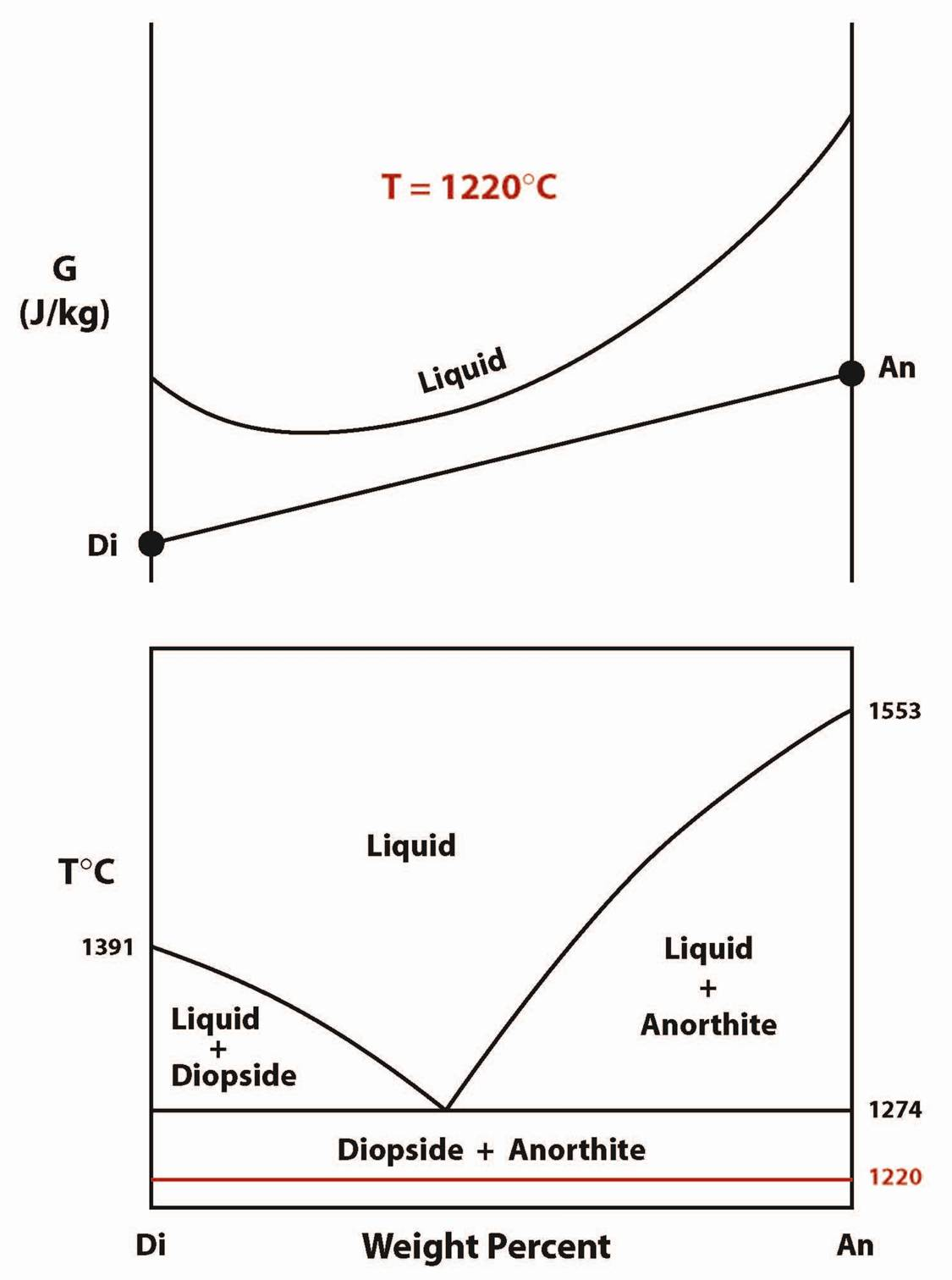 Gibbs phase diagram with 28 more ideas melts gibbs phase diagram ccuart Images