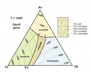 Fo-An-SiO2 ternary (54-36-10%)
