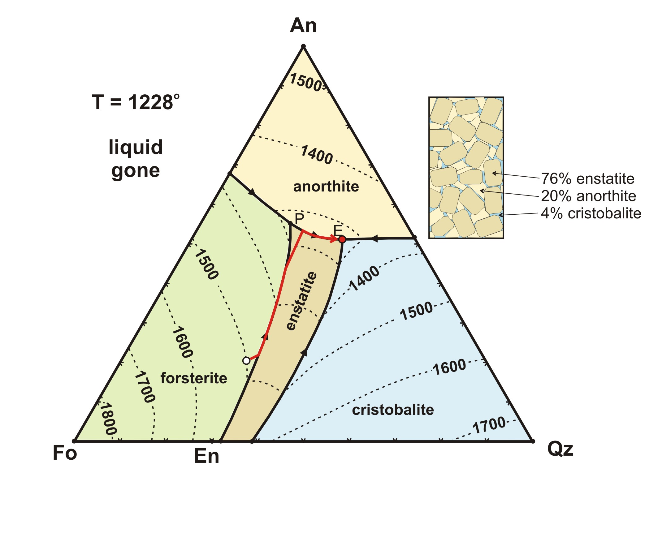 Phase diagrams and pseudosections for Soil 3 phase diagram