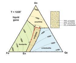 Fo-An-SiO2 (53-20-27%)