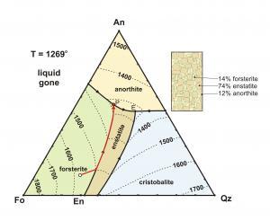 Fo-An-SiO2 (66-12-22%)
