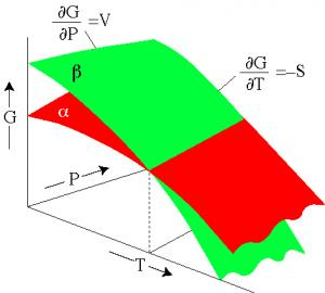 Comparing Gibbs Energies of two phases