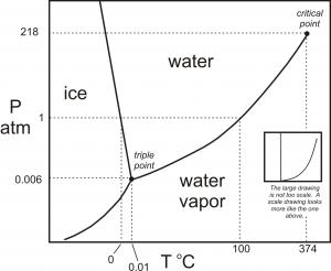 H2O phase diagram in black-white