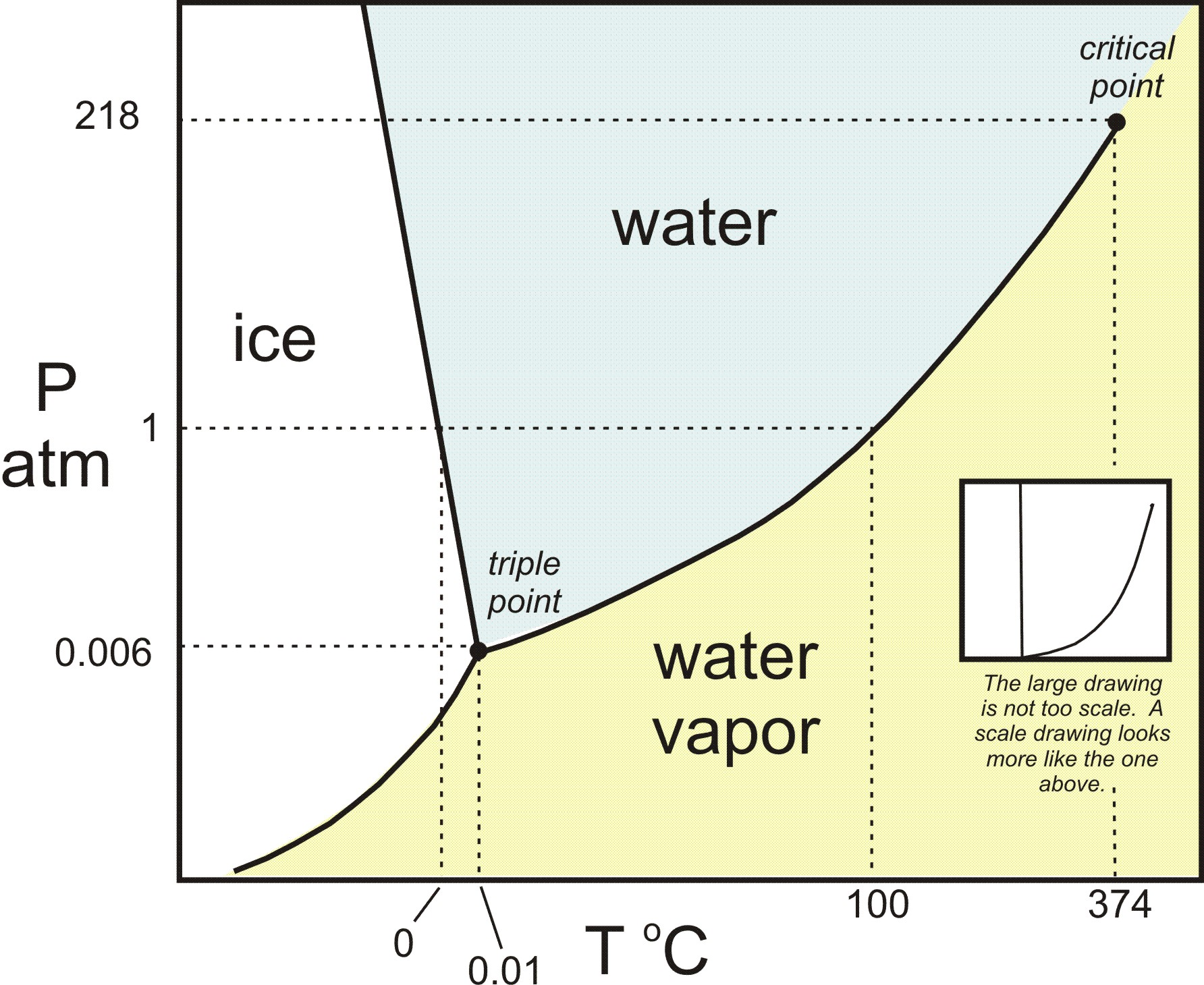 h2o_phase_diagram_-_color.v2.jpg
