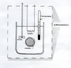 HF solution calorimetric system