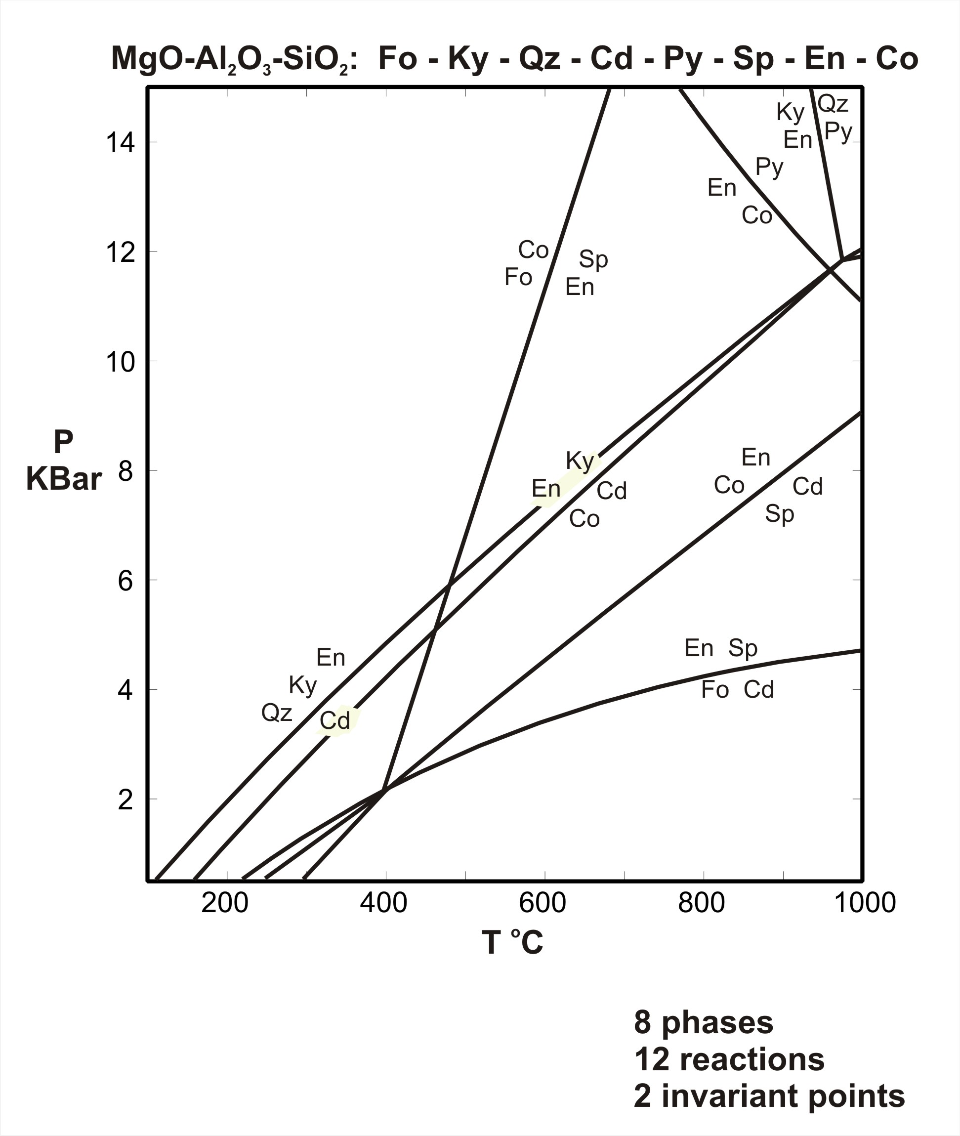 Metamorphic p t diagrams pt diagram for the system mgo al2o3 sio2 download pdf acrobat pdf 19kb jun6 07 pooptronica