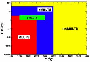 graph showing range of P T conditions for MELTS software