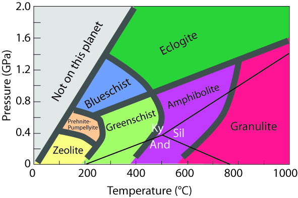 Classical thermobarometry pressure temperature diagram showing the metamorphic facies ccuart Choice Image