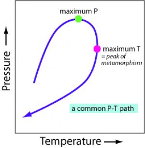 A diagram of a common pressure-temperature path