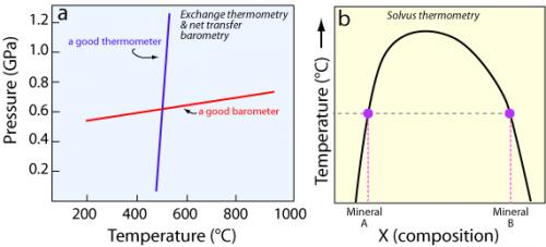 Schematic diagrams showing two types of thermometer and a barometer