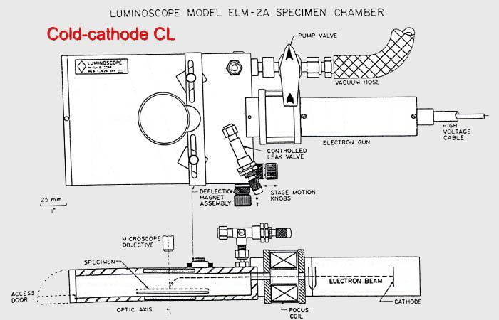 Optical Cathodoluminescence (Optical CL) on