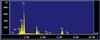 X-ray energy spectrum of biotite.