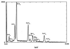 X-ray energy spectrum of glass.