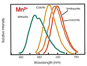 CL due to Mn in different carbonate minerals